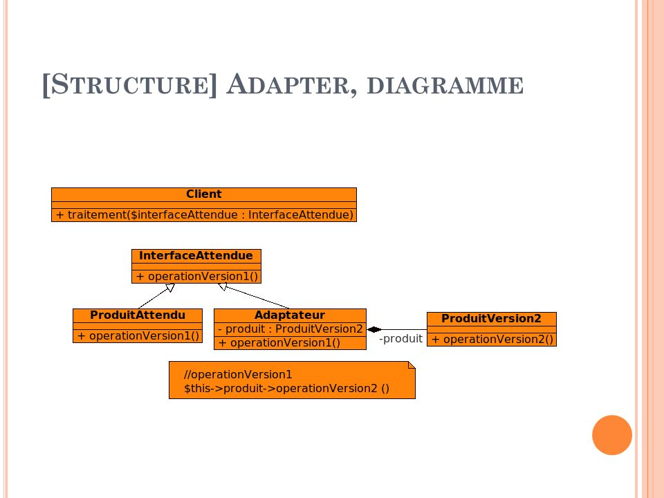 [Structure] Adapter, diagramme